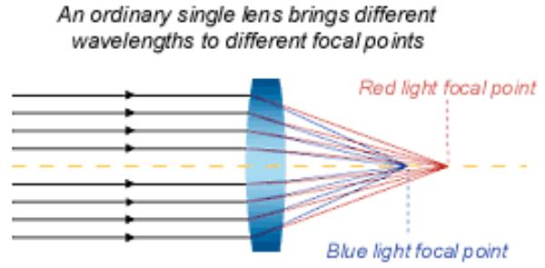 Correcting optical aberrations