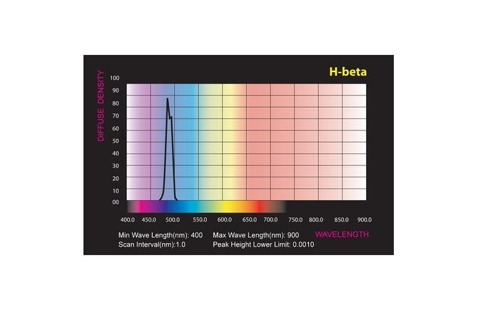 H-Beta Filter Chart