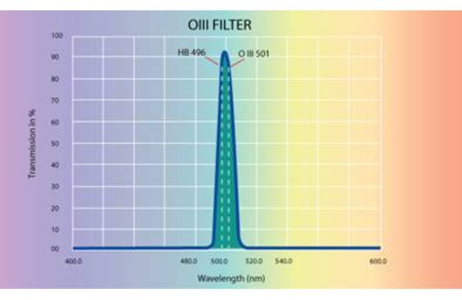 OIII Filter Chart