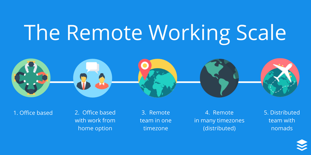 the remote working scale
