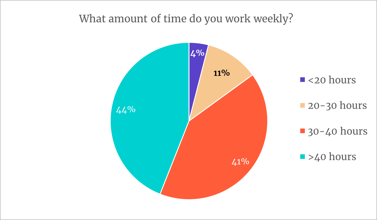 weekly working hours in remote work