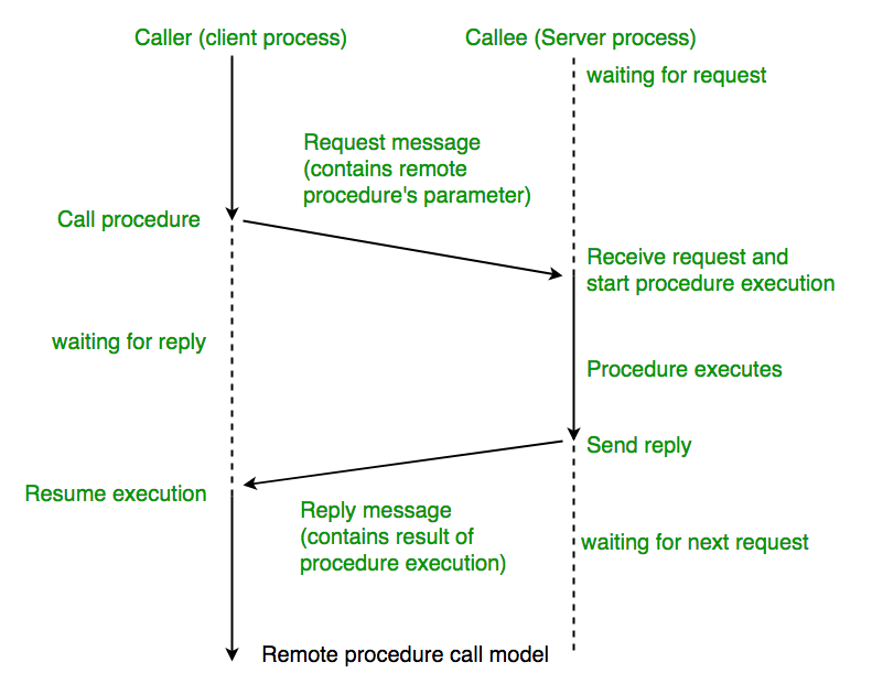operating-system-remote-procedure-call-1.png