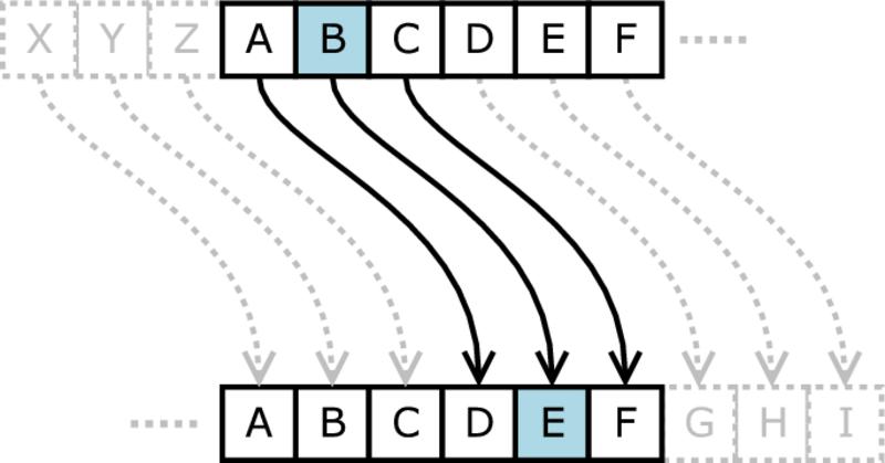 Primer, ko premaknemo abecedo za 3 mesta