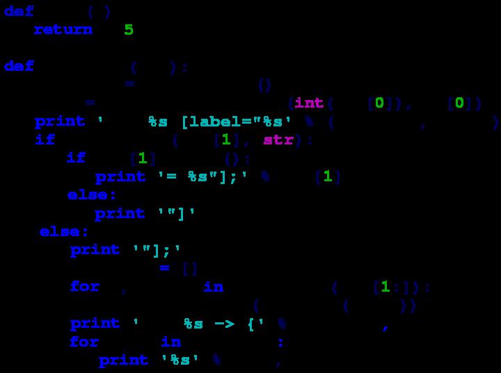 Python: Guía Básica para los que quieran aprender a programar con Python