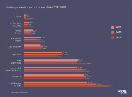 most popular programming langugages