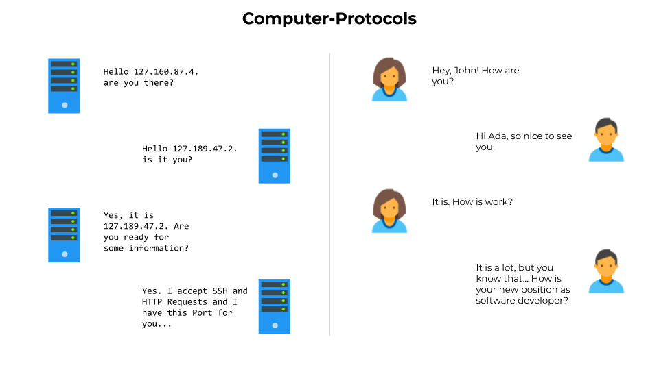 protocols are like conversations between computers