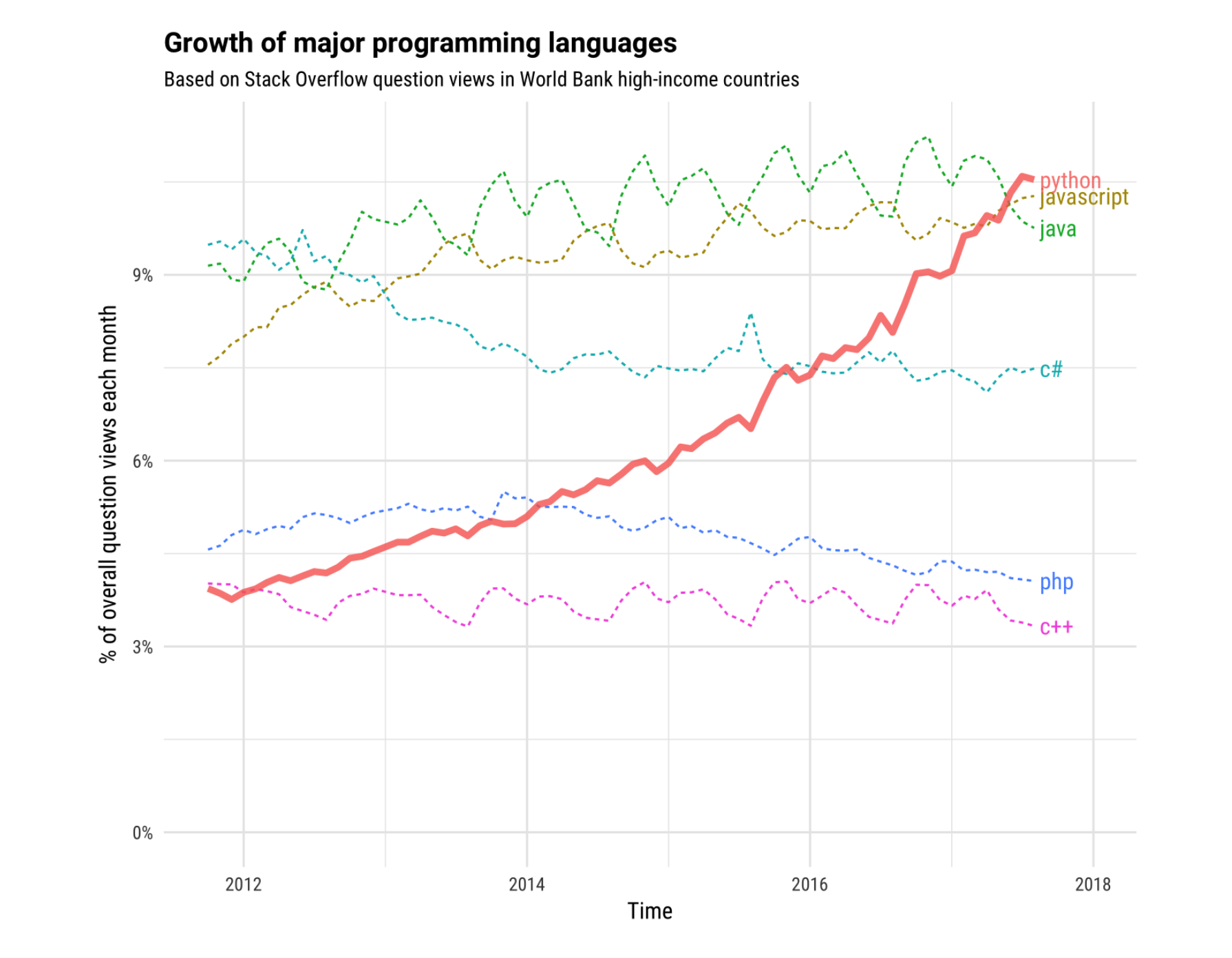 https://stackoverflow.blog/2017/09/06/incredible-growth-python/