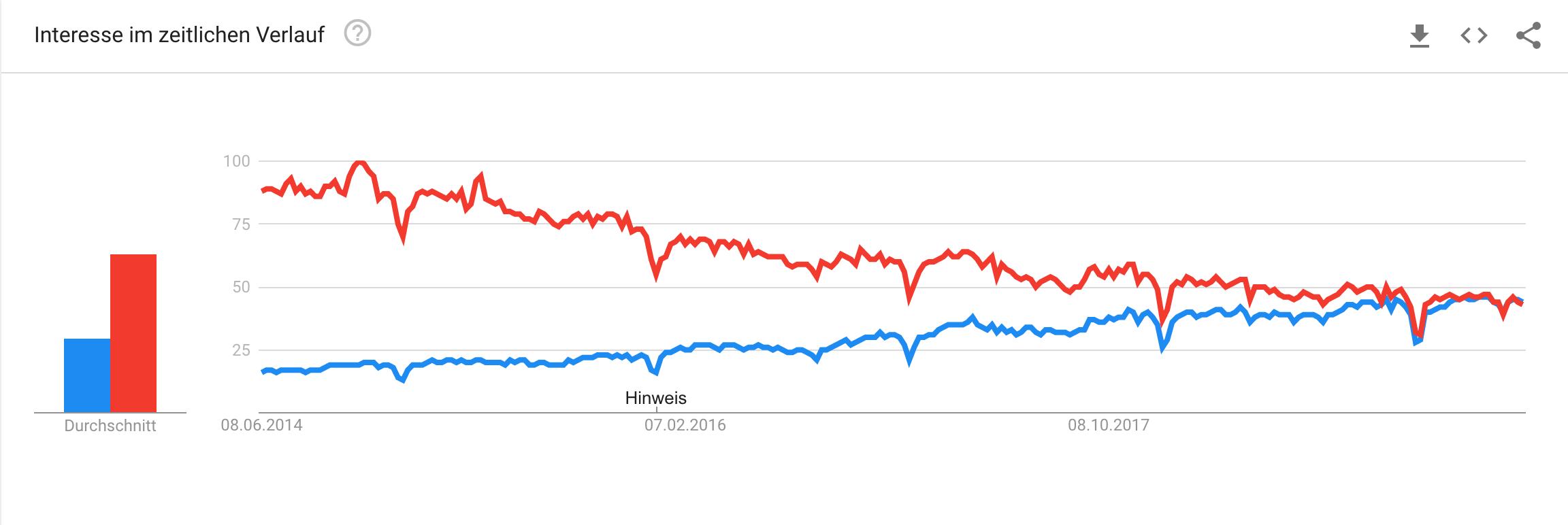 Traffic nach Google Trends. Java in rot und Python in blau