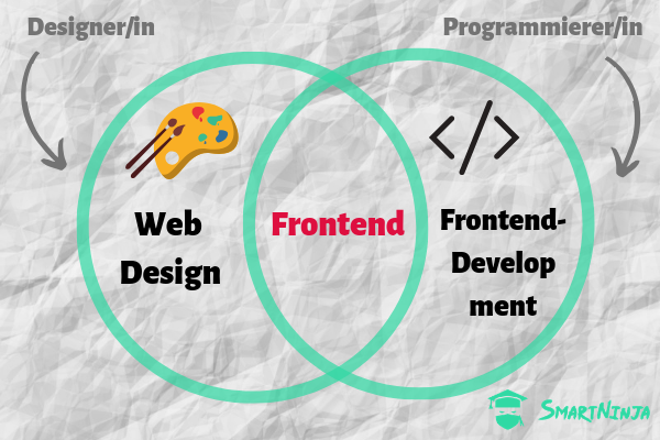 Frontend Programmierung