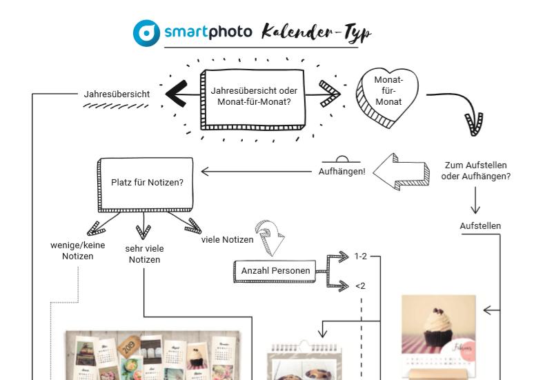 smartphoto Kalender-Typ