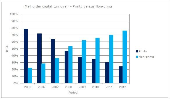 2012_MO digital TO_prints vs non prints