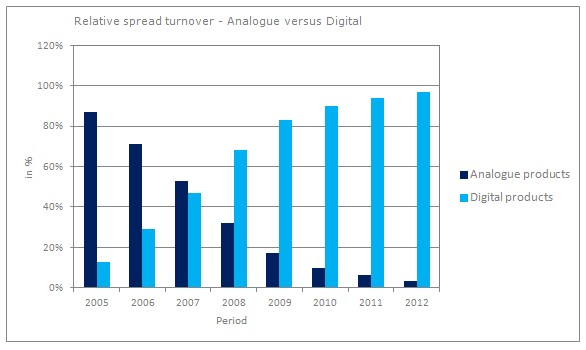 2012_relative spread TO_analogue vs digital