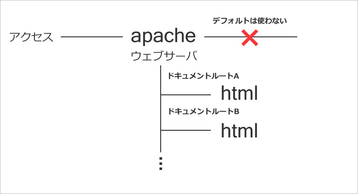GCPでウェブサーバ構築チャレンジ・5【選んでよかったDebian】_sb_03.png