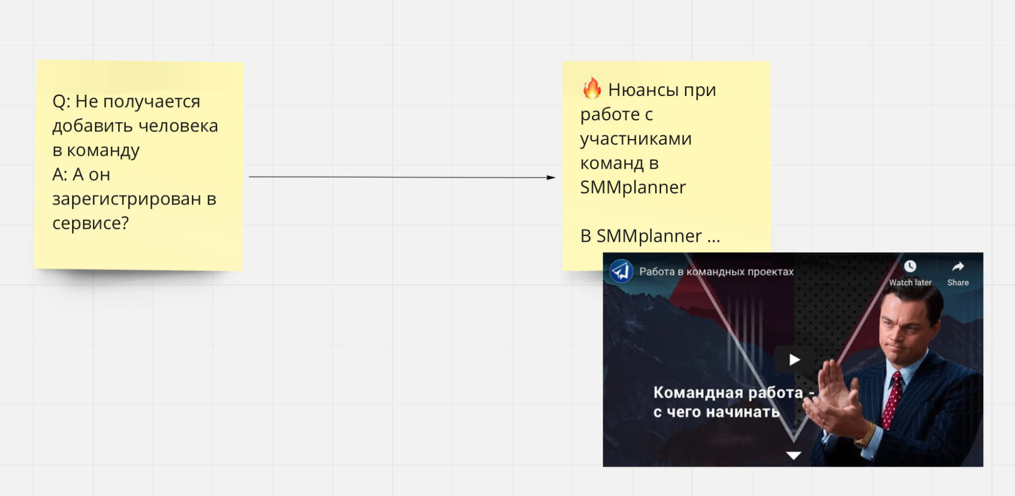 Пример работы с полуфабрикатом — у техподдержки SMMplanner есть популярные вопросы и согласованные скрипты ответа. Их используют для создания постов и видео