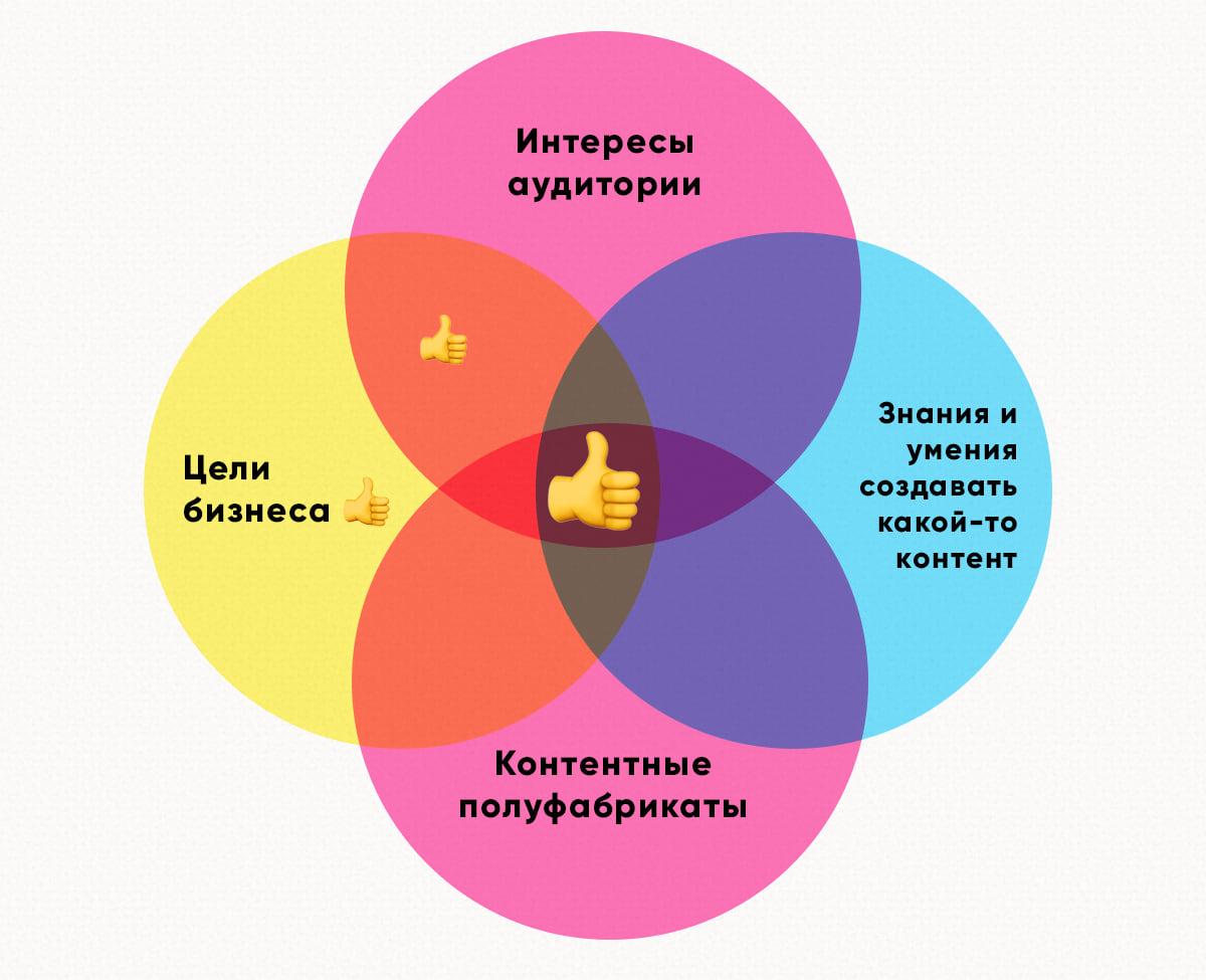 Схема создания контента — идеальный посередине, на втором месте те единицы контента, что отвечают целям бизнеса и интересны аудитории, на третьем только для бизнеса