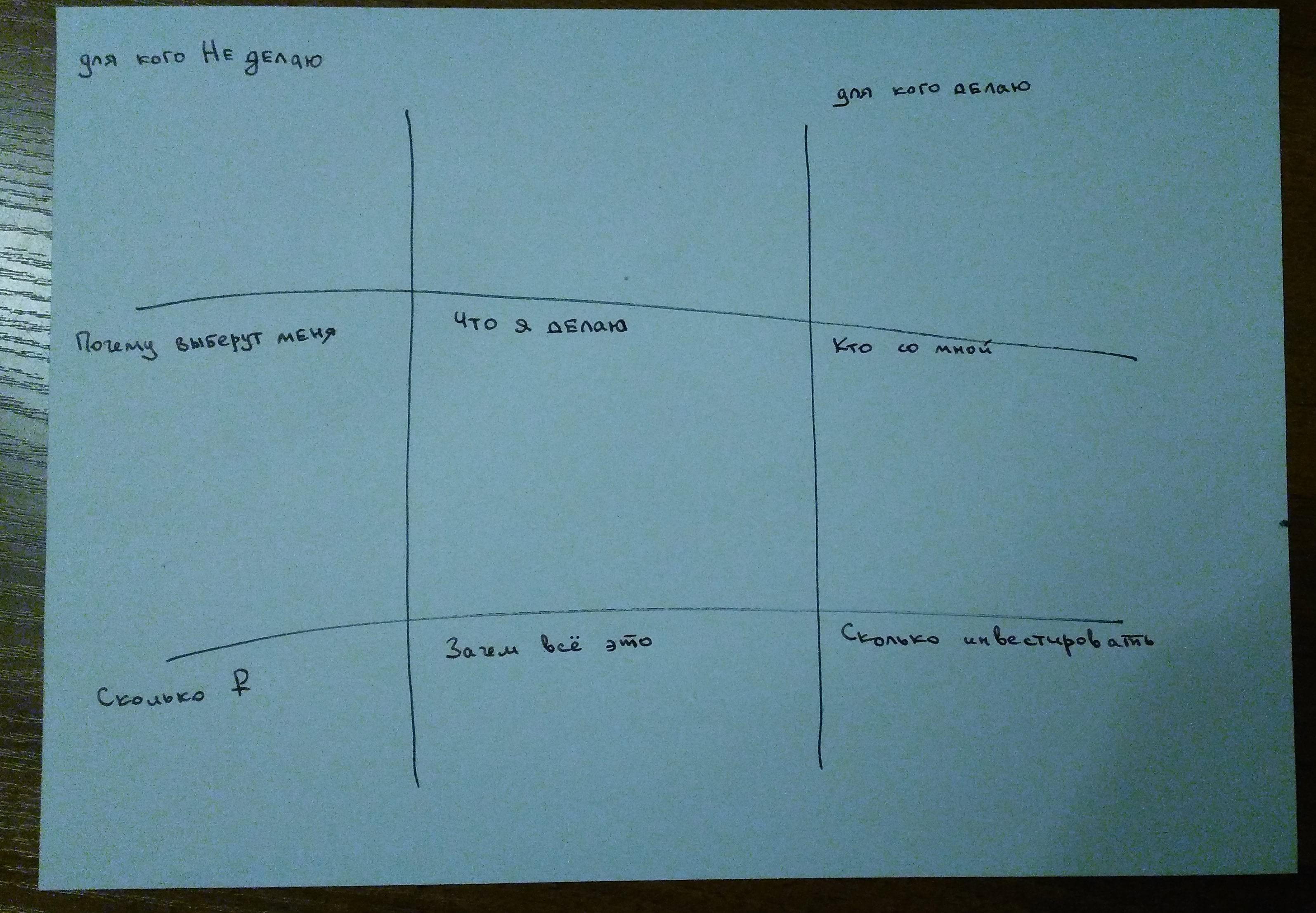 Как составить бизнес-модель фрилансеру