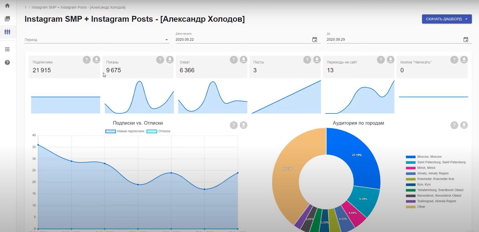 В шаблоне отображается вся необходимая информация о выбранной соцсети