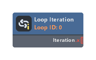 Loop Iteration