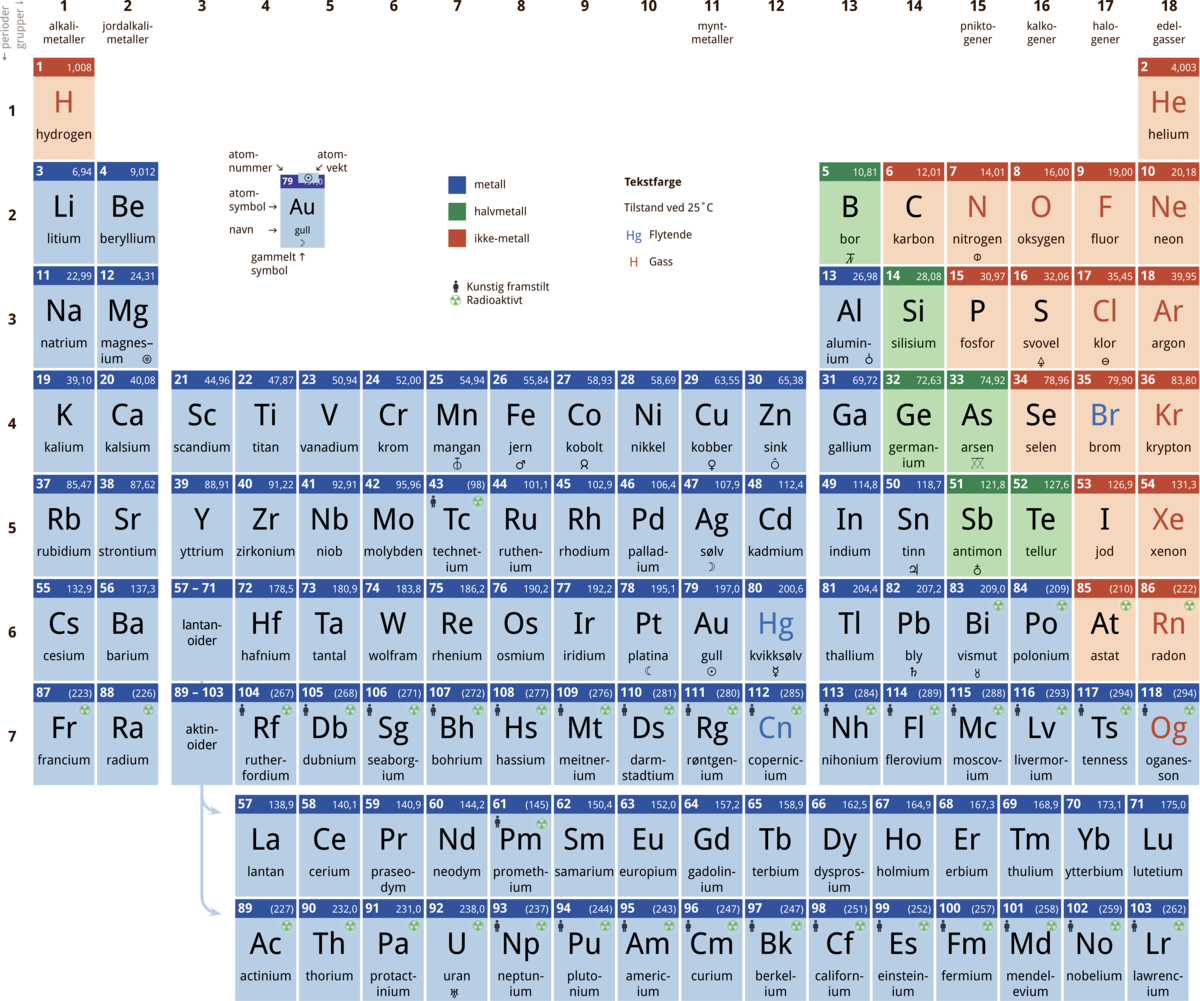 Standard periodesystemet