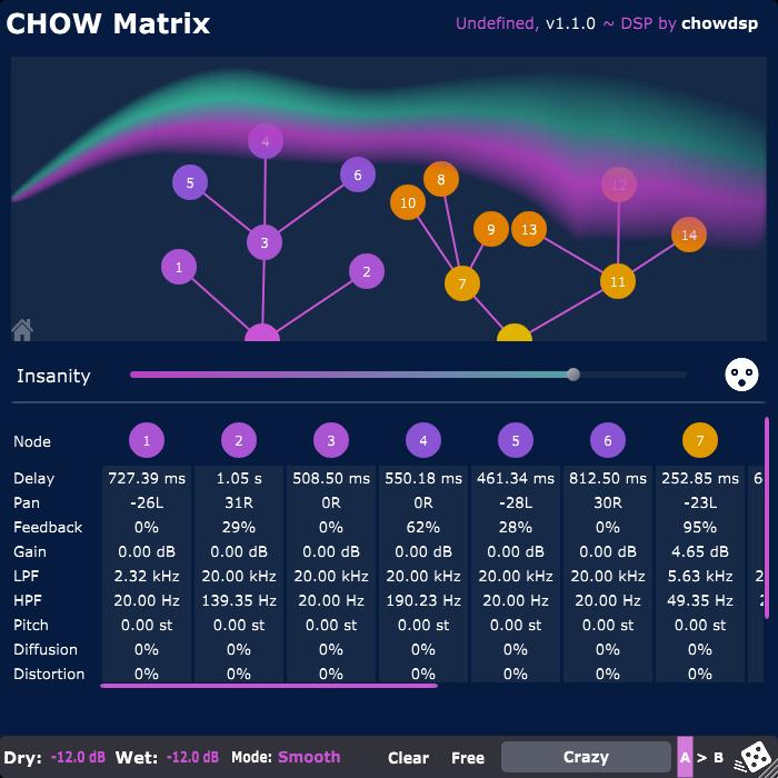 Chow Matrix