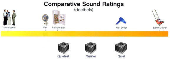 AC Sound Rating