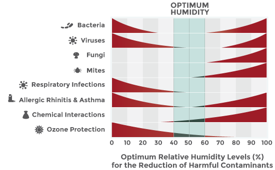 Chart: Optimum Humidity Levels