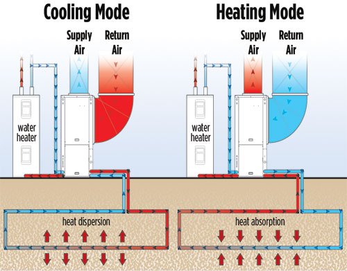 Geothermal Heating and Cooling: How it Works