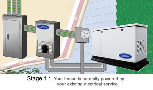 Generator Stage 1