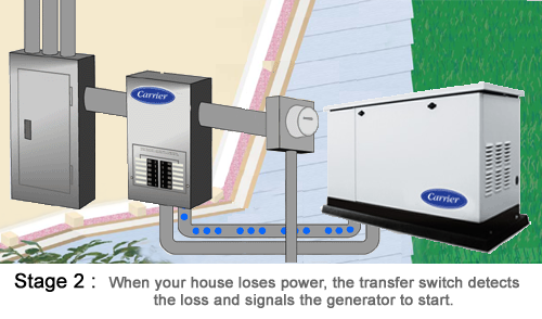 Standby Power Generators Product Offering David R