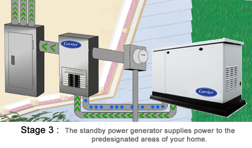 Standby Power Generators Product Offering A 1 Service