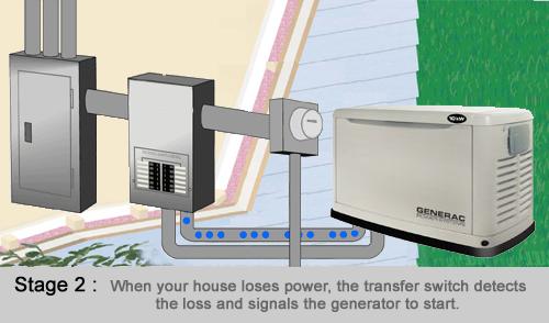 Generator Stage 2