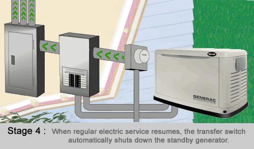 Generator Stage 4