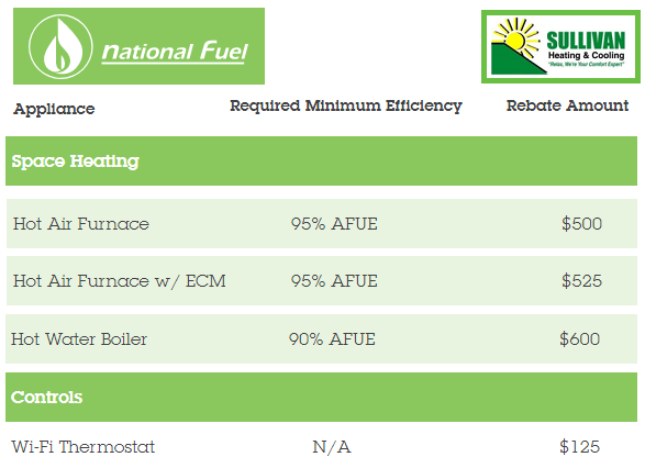National Fuel Chart
