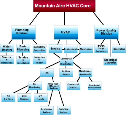 Mountain Aire HVCA Core