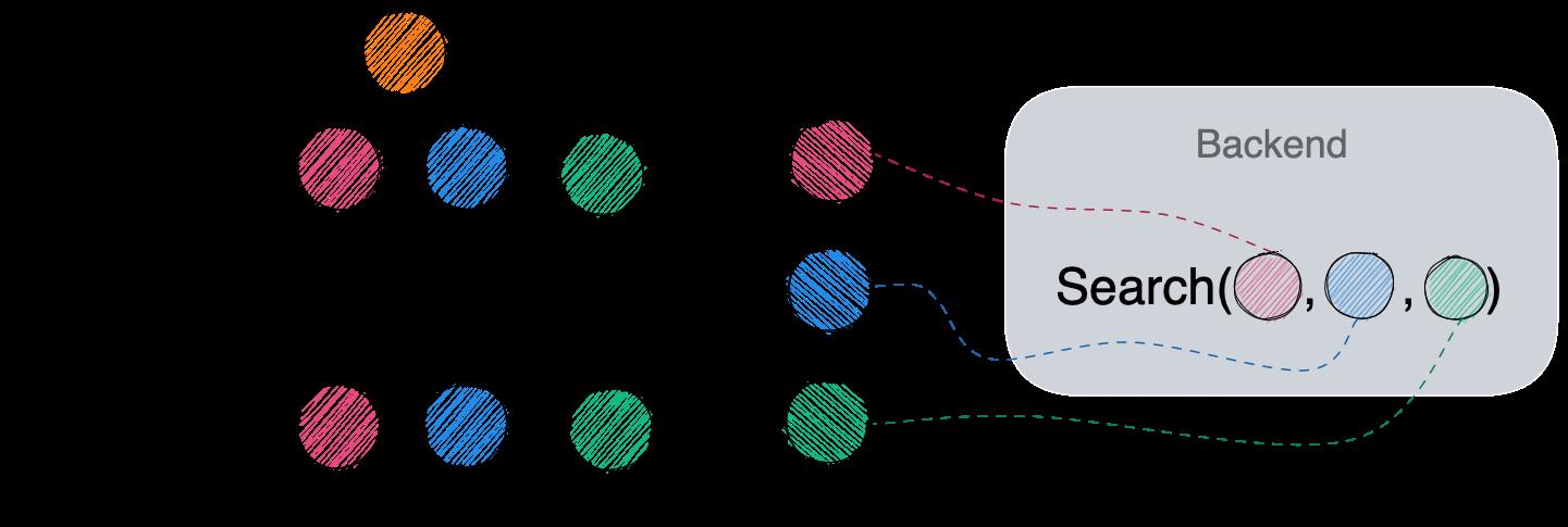 Integration testing diagram