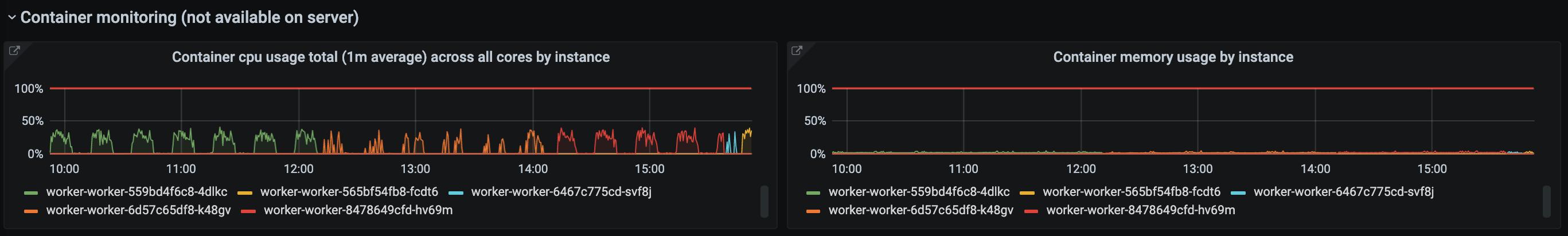 Worker resource usage panels (multiple instances)