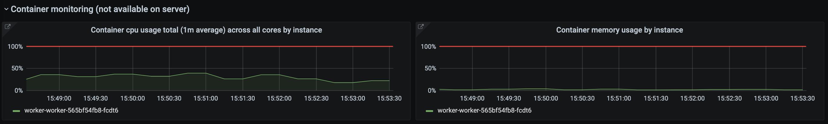 Worker resource usage panels (single instance)