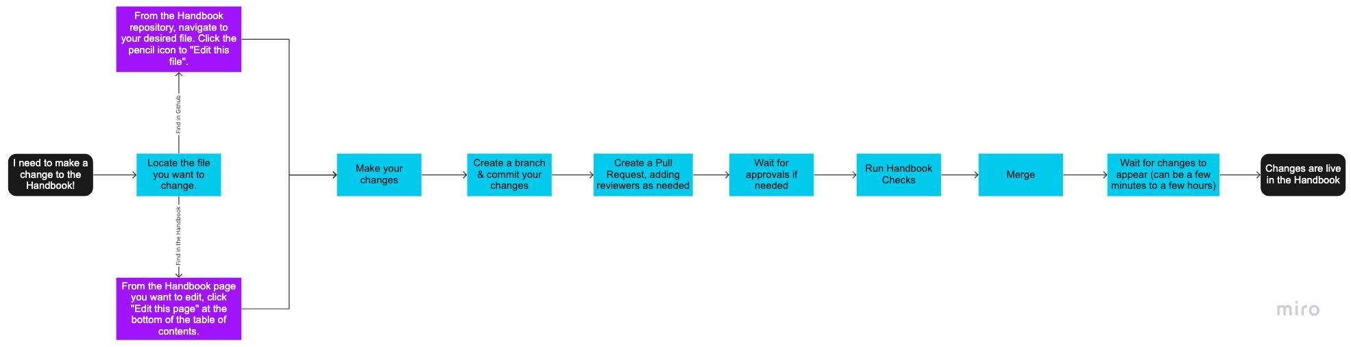 Editing the Handbook Flow
