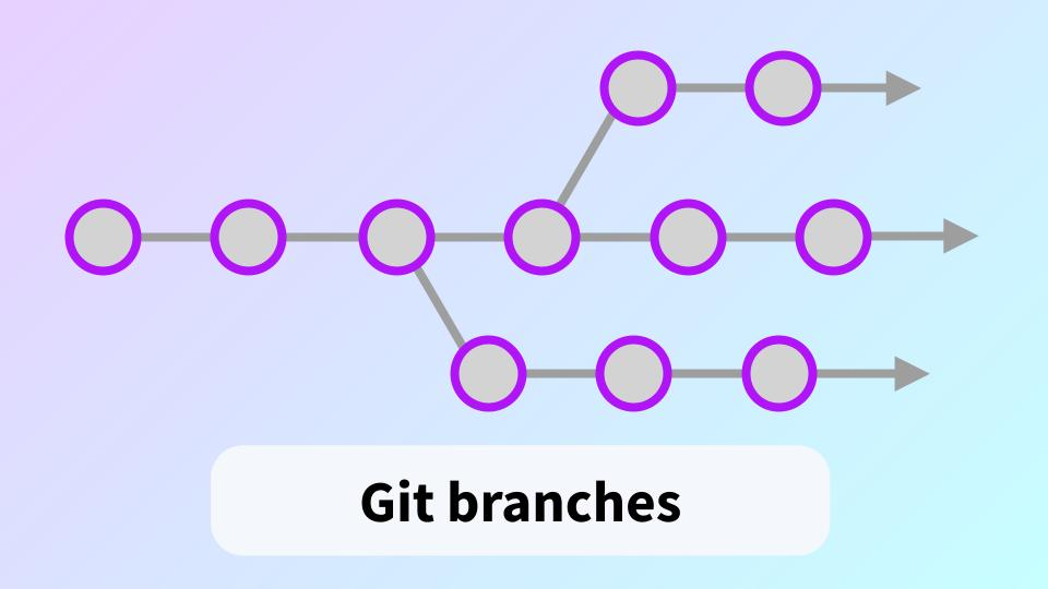 Diagram of Git branches