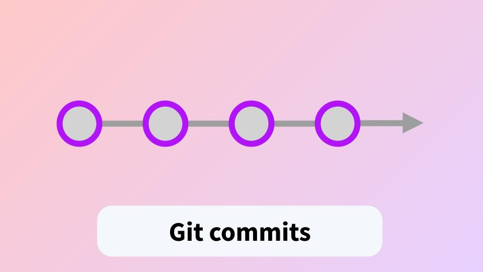 Diagram of Git commits