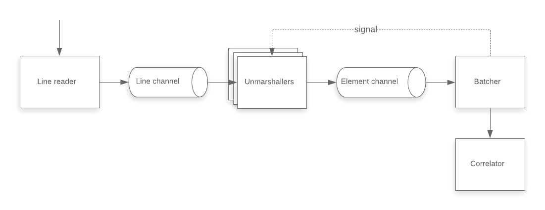 concurrency diagram