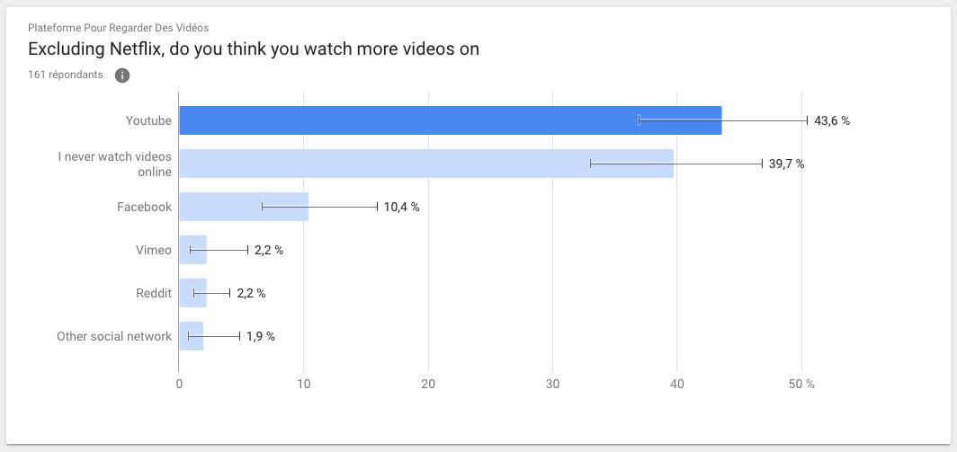 Étude quelle est la plateforme la plus populaire pour regarder des vidéos sur internet