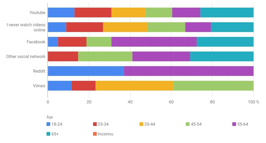 Étude quelle est la plateforme la plus populaire pour regarder des vidéos sur internet par âges