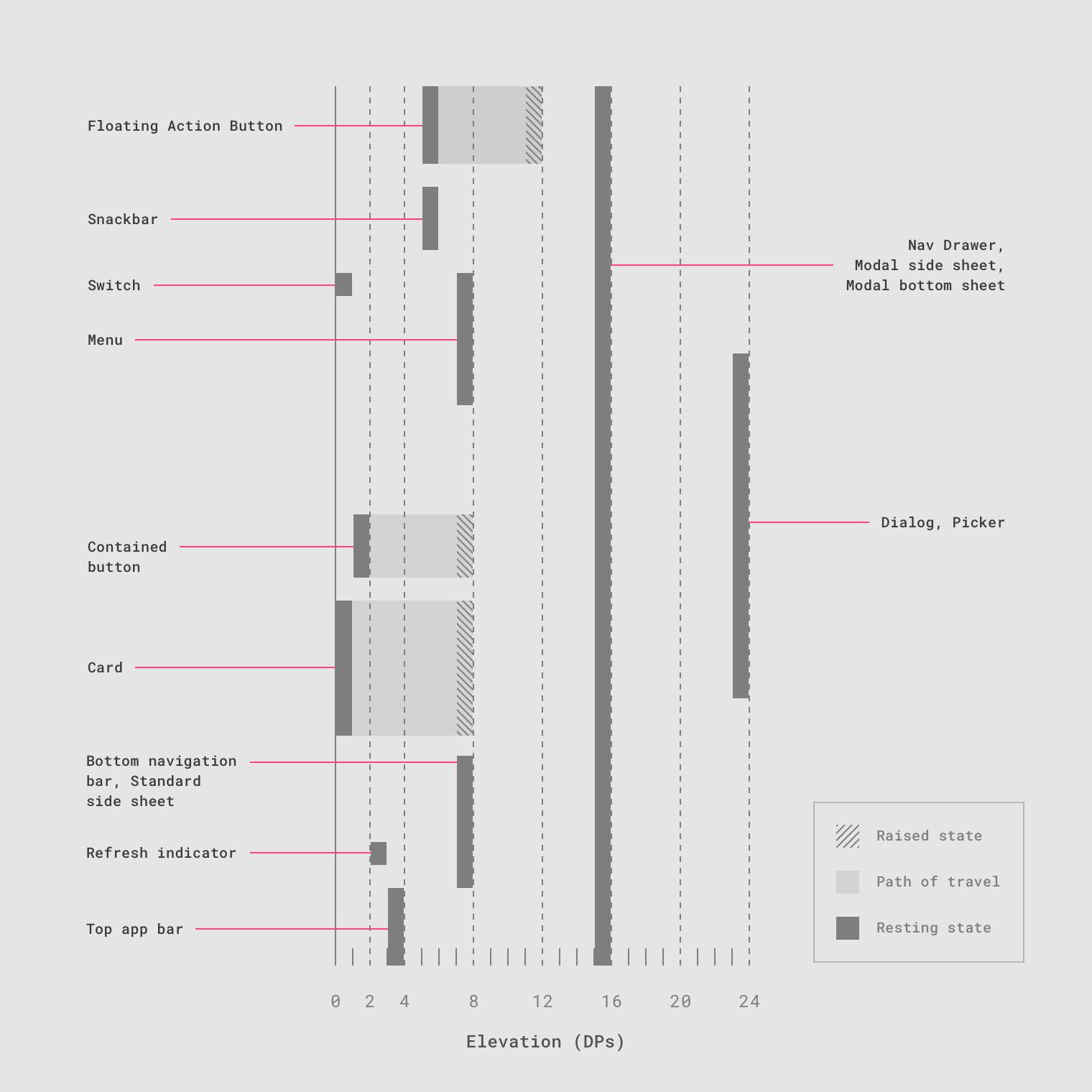 Elevation - Material Design