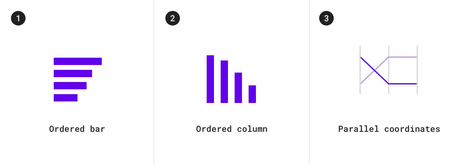Data visualization - Material Design