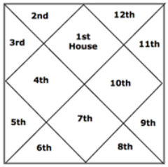 Jyotish chart for Vedic Birth Chart readings
