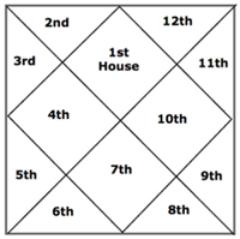 Jyotish chart for Vedic Birth Chart readings