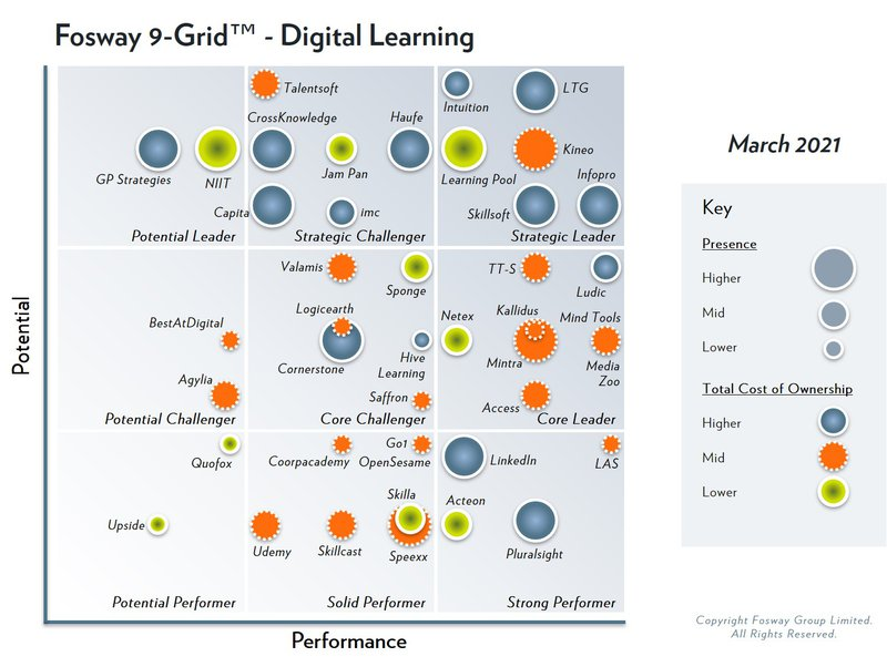 2021 Fosway 9-Grid - Digital Learning.jpg
