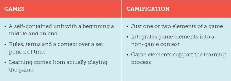 Games and gamification table
