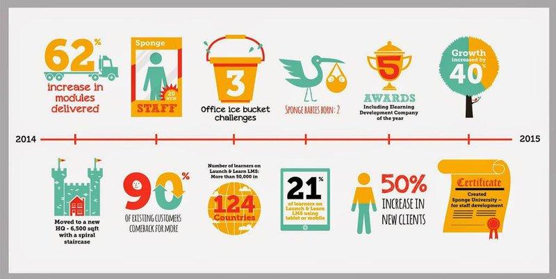 The Sponge 2014 Infographic